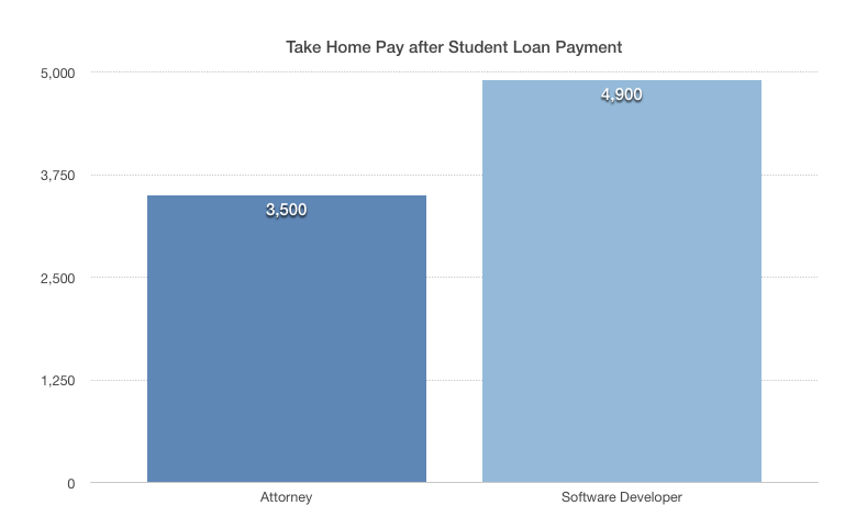 Take home pay after student loans